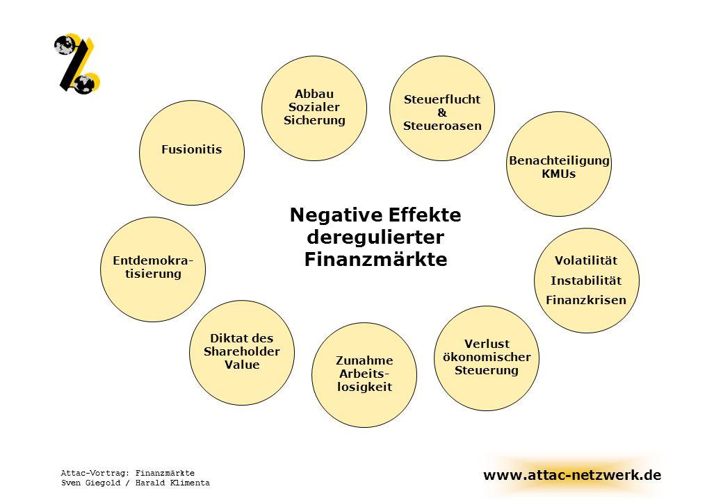 www.attac-netzwerk.de Attac-Vortrag: Finanzmärkte Sven Giegold / Harald Klimenta Diktat des Shareholder Value Zunahme Arbeits- losigkeit Entdemokra- t