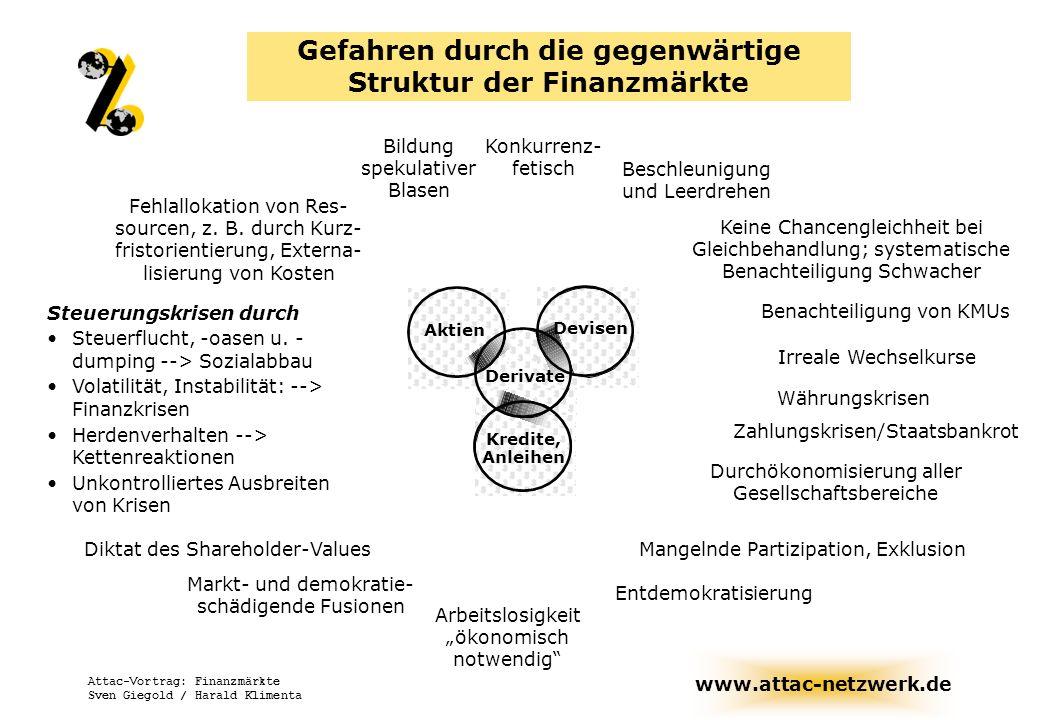 www.attac-netzwerk.de Attac-Vortrag: Finanzmärkte Sven Giegold / Harald Klimenta Aktien Derivate Devisen Kredite, Anleihen Bildung spekulativer Blasen