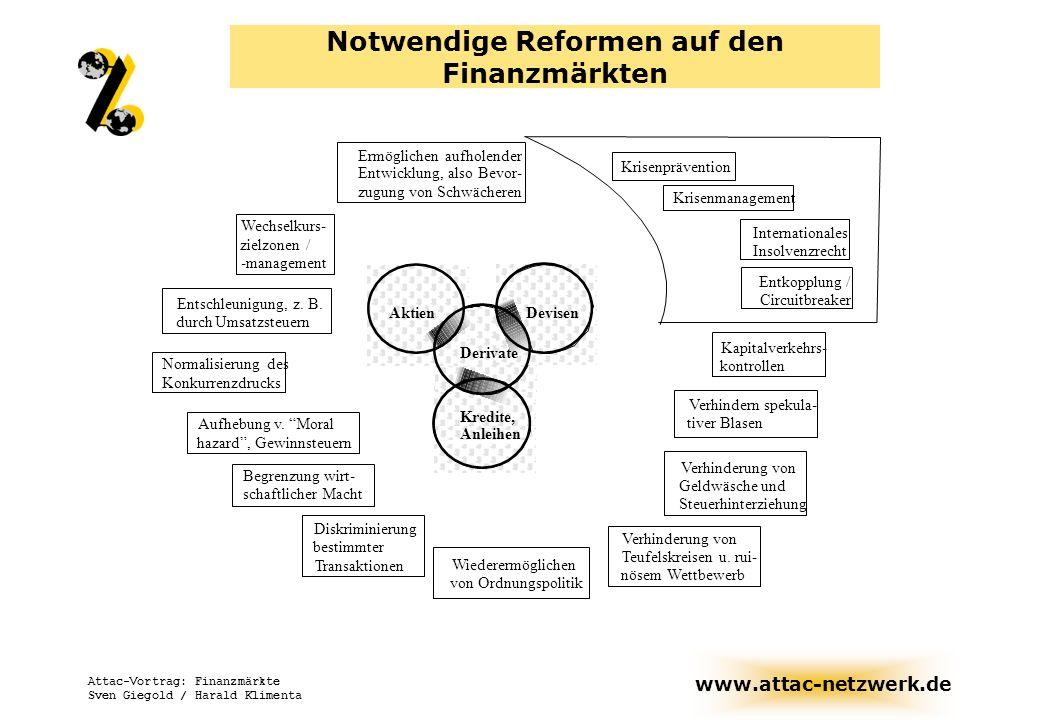 www.attac-netzwerk.de Attac-Vortrag: Finanzmärkte Sven Giegold / Harald Klimenta Entschleunigung, z. B. durchUmsatzsteuern Wechselkurs- zielzonen / -m