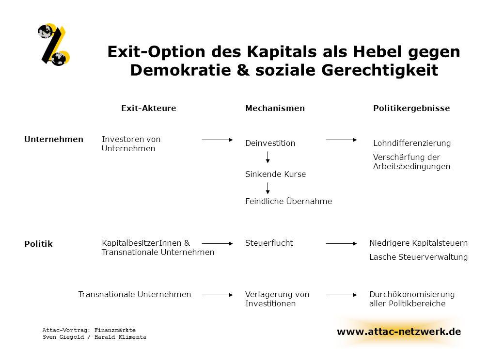 www.attac-netzwerk.de Attac-Vortrag: Finanzmärkte Sven Giegold / Harald Klimenta Exit-Option des Kapitals als Hebel gegen Demokratie & soziale Gerecht