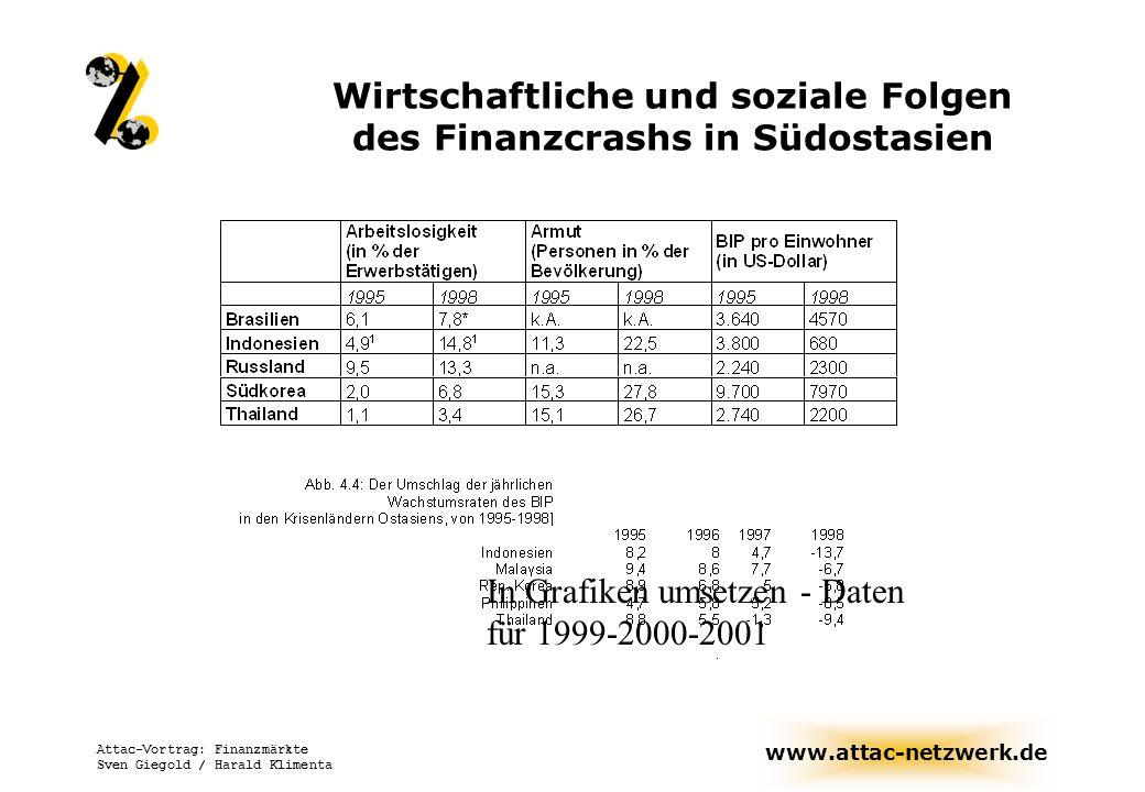 www.attac-netzwerk.de Attac-Vortrag: Finanzmärkte Sven Giegold / Harald Klimenta Wirtschaftliche und soziale Folgen des Finanzcrashs in Südostasien In