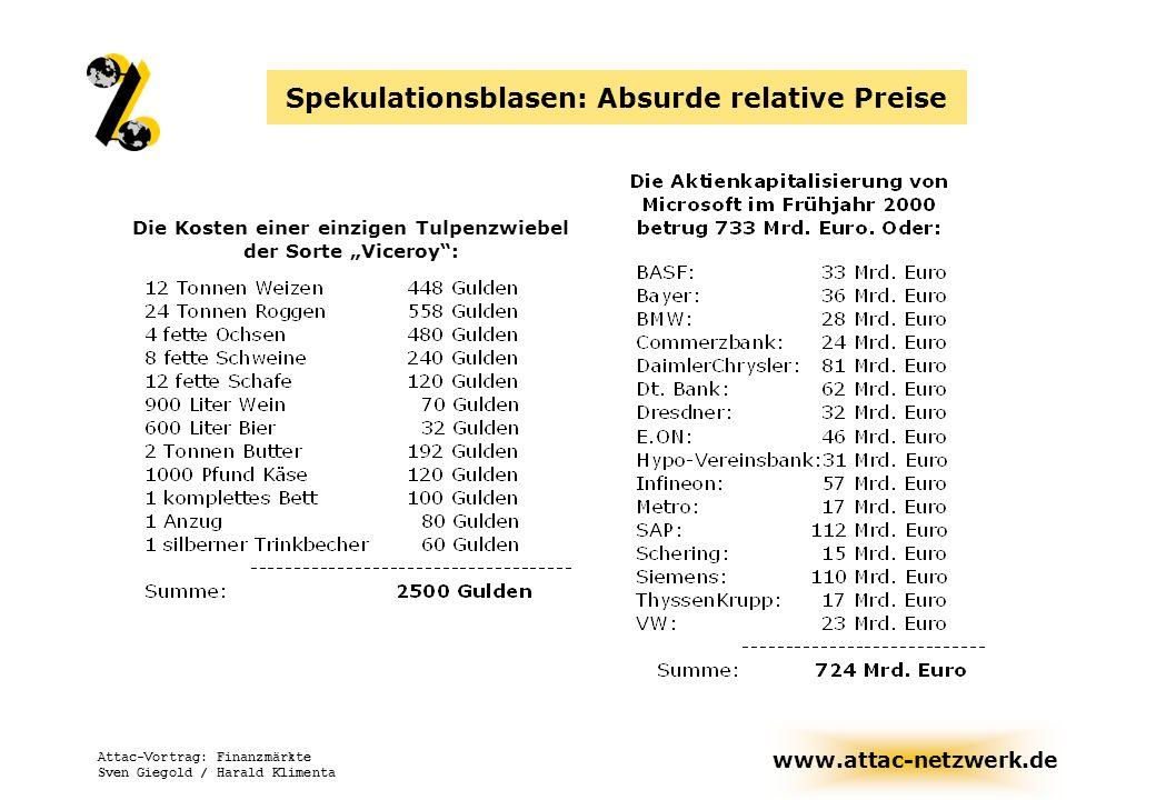 www.attac-netzwerk.de Attac-Vortrag: Finanzmärkte Sven Giegold / Harald Klimenta Spekulationsblasen: Absurde relative Preise Die Kosten einer einzigen