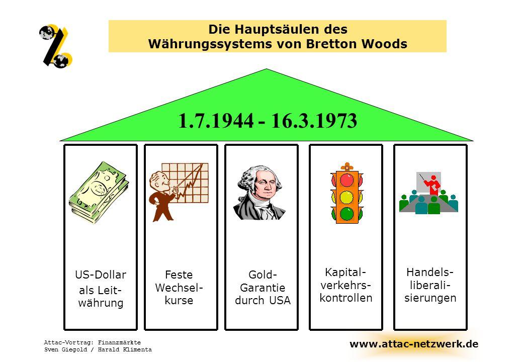www.attac-netzwerk.de Attac-Vortrag: Finanzmärkte Sven Giegold / Harald Klimenta Die Hauptsäulen des Währungssystems von Bretton Woods US-Dollar als L