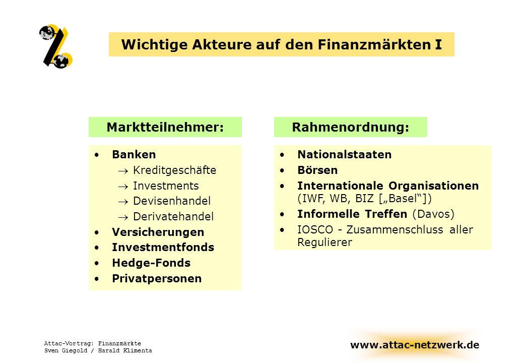 www.attac-netzwerk.de Attac-Vortrag: Finanzmärkte Sven Giegold / Harald Klimenta Wichtige Akteure auf den Finanzmärkten II Banken Vergeben Kredite organisieren Börsengänge halten selbst Aktien und Anleihen verwalten Depots von Unternehmen & Betrieben nehmen darüber Depotstimmrechte wahr Treiben den Derivate-Markt Investmentfonds gehören überwiegend Banken (in Deutschland) bieten eine Mischung verschiedener Anlagemöglichkeit mit unterschiedlichen Risiken Renditeprofilen bündeln zentral große Vermögensmassen