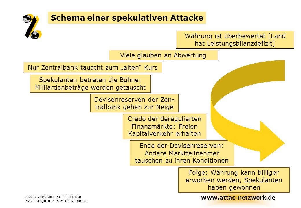 www.attac-netzwerk.de Attac-Vortrag: Finanzmärkte Sven Giegold / Harald Klimenta Schema einer spekulativen Attacke Währung ist überbewertet [Land hat