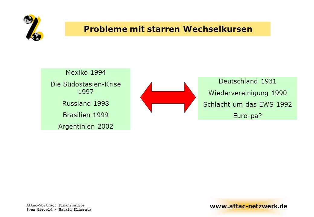 www.attac-netzwerk.de Attac-Vortrag: Finanzmärkte Sven Giegold / Harald Klimenta Probleme mit starren Wechselkursen Deutschland 1931 Wiedervereinigung