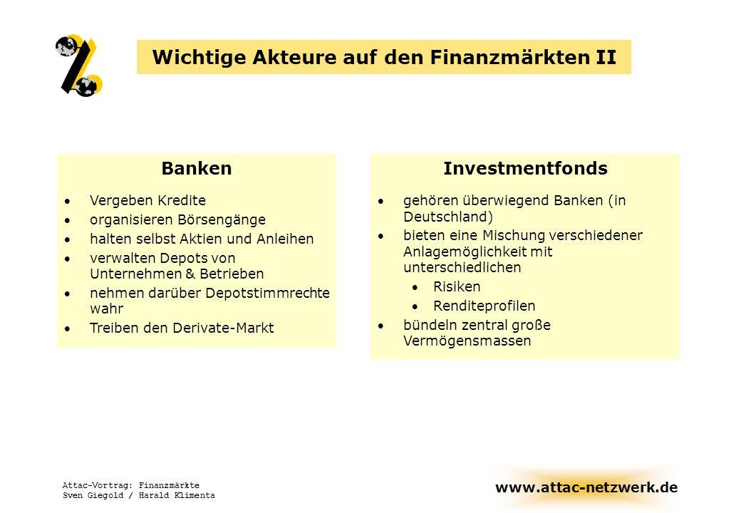www.attac-netzwerk.de Attac-Vortrag: Finanzmärkte Sven Giegold / Harald Klimenta Wichtige Akteure auf den Finanzmärkten III Versicherungen verwalten eigenes Vermögen und Prämien ihrer KundInnen kapitalintensive Lebensversicherungen Hedge-Fonds nicht regulierte Investmentfonds operieren vorwiegend von Offshore-Zentren Wenige (i.d.R.