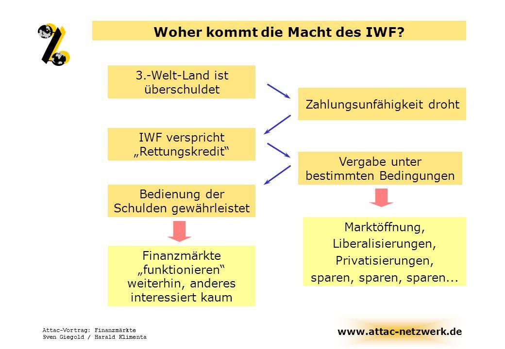 www.attac-netzwerk.de Attac-Vortrag: Finanzmärkte Sven Giegold / Harald Klimenta Woher kommt die Macht des IWF? 3.-Welt-Land ist überschuldet Bedienun