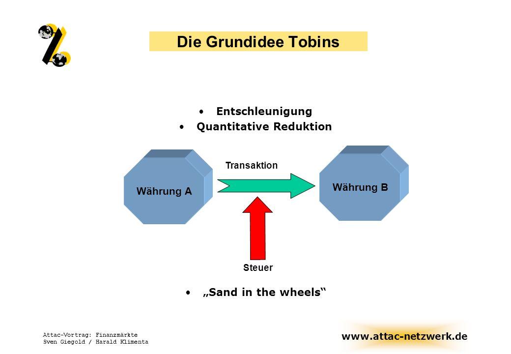 www.attac-netzwerk.de Attac-Vortrag: Finanzmärkte Sven Giegold / Harald Klimenta Die Grundidee Tobins Entschleunigung Quantitative Reduktion Sand in t