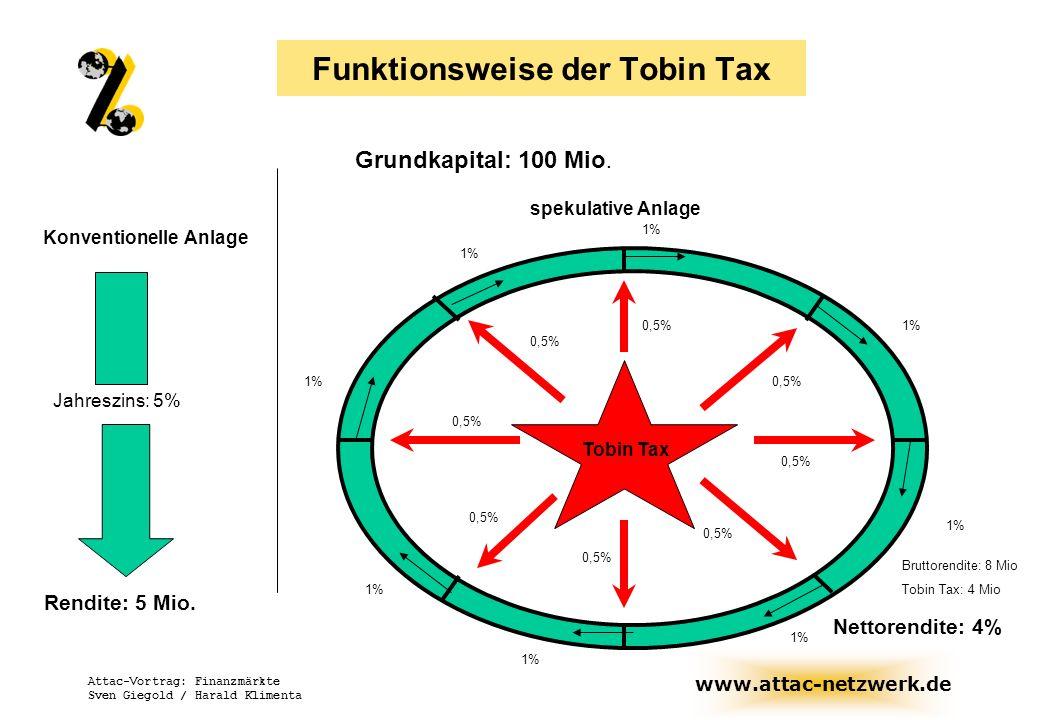 www.attac-netzwerk.de Attac-Vortrag: Finanzmärkte Sven Giegold / Harald Klimenta Funktionsweise der Tobin Tax Grundkapital: 100 Mio. Konventionelle An