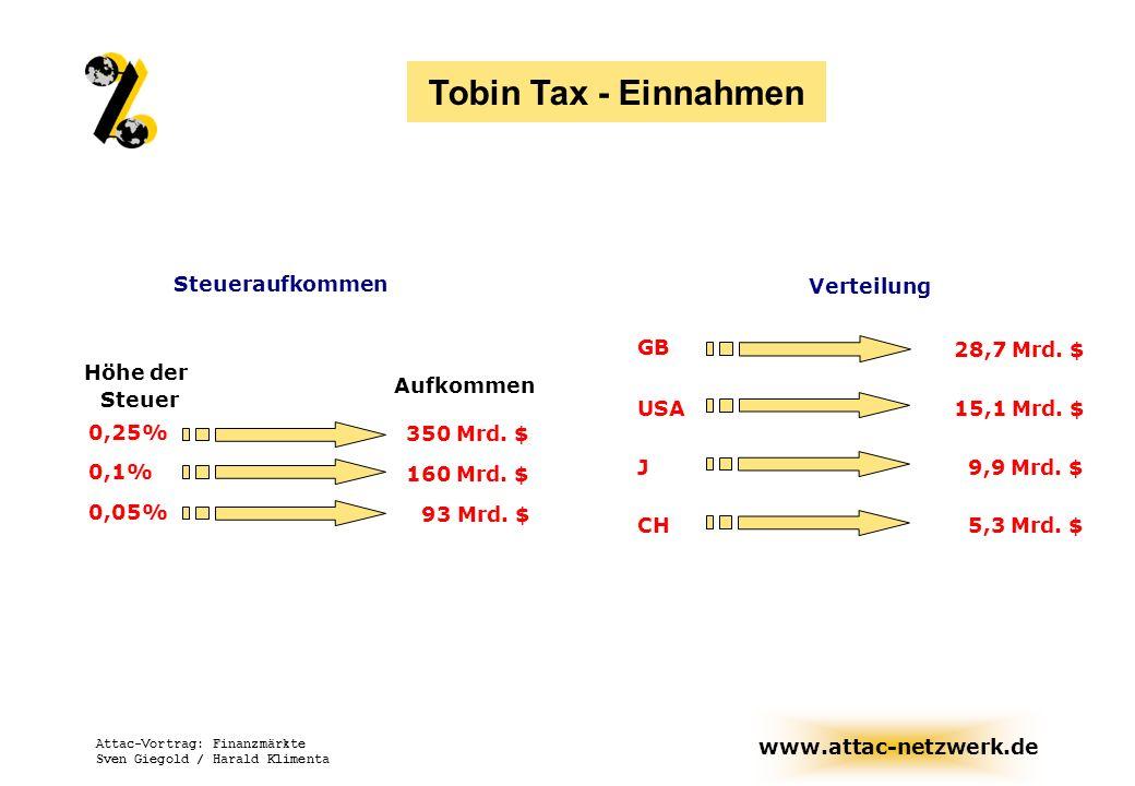 www.attac-netzwerk.de Attac-Vortrag: Finanzmärkte Sven Giegold / Harald Klimenta Steueraufkommen Höhe der Steuer Aufkommen 0,25% 350 Mrd. $ 0,1% 160 M