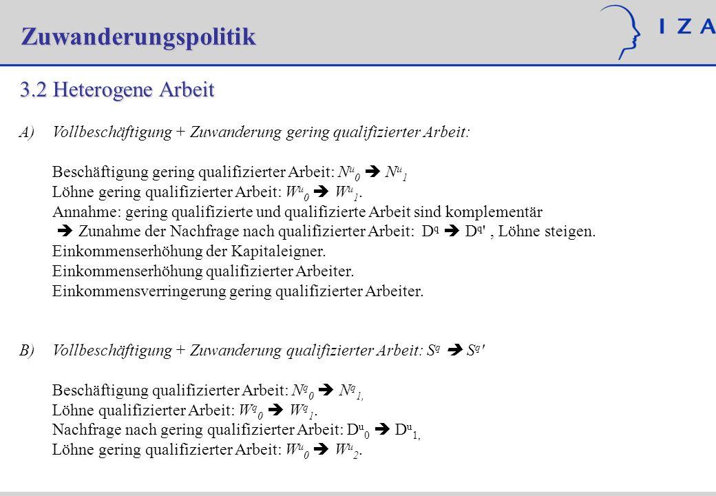 Zuwanderungspolitik A) A)Vollbeschäftigung + Zuwanderung gering qualifizierter Arbeit: Beschäftigung gering qualifizierter Arbeit: N u 0 N u 1 Löhne g