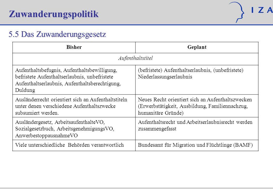 Zuwanderungspolitik 5.5 Das Zuwanderungsgesetz BisherGeplant Aufenthaltstitel Aufenthaltsbefugnis, Aufenthaltsbewilligung, befristete Aufenthaltserlau
