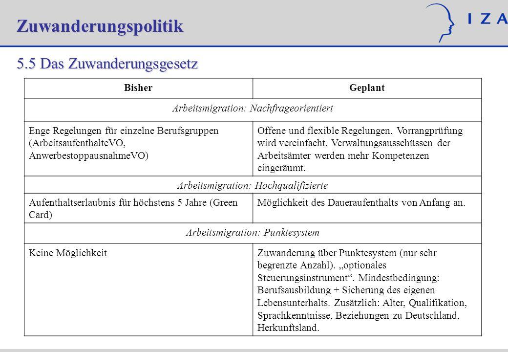 Zuwanderungspolitik 5.5 Das Zuwanderungsgesetz BisherGeplant Arbeitsmigration: Nachfrageorientiert Enge Regelungen für einzelne Berufsgruppen (Arbeits