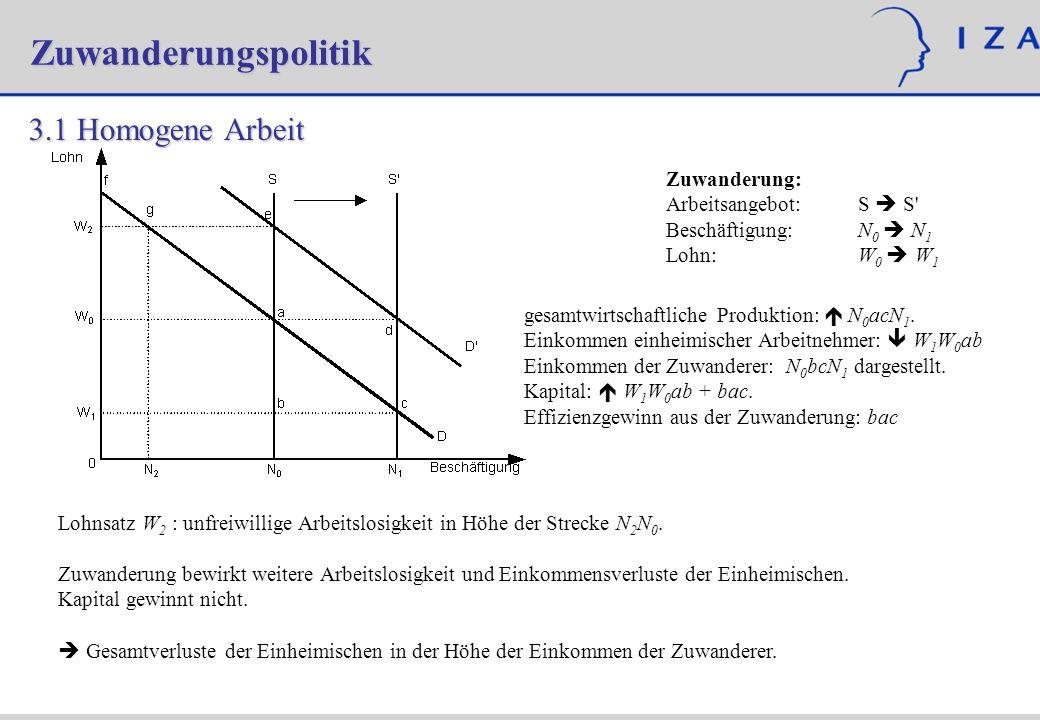Zuwanderungspolitik 4.Arbeitsmarkteffekte der Zuwanderung – Empirie Card (1990) Table 6: Comparison of Wages, Unemployment Rates, and Employment Rates for Blacks in Miami and Comparison Cities WagesEmployment Rate Unemployment Rate ActualAdjusted 1979-0.15 (0.03)-0.12 (0.03)0.00 (0.03)-2.0 (1.9) 1980-0.16 (0.03)-0.12 (0.03)0.05 (0.03)-7.1 (1.6) 1981-0.11 (0.03)-0.10 (0.03)0.02 (0.03)-3.0 (2.0) 1982-0.24 (0.03)-0.20 (0.03)-0.06 (0.03)3.3 (2.4) 1983-0.21 (0.03)-0.15 (0.03)-0.02 (0.03)0.1 (2.7) 1984-0.10 (0.03)-0.05 (0.03)-0.04 (0.03)2.1 (2.4) 1985-0.05 (0.04)-0.01 (0.04)-0.06 (0.04)-5.5 (2.6)