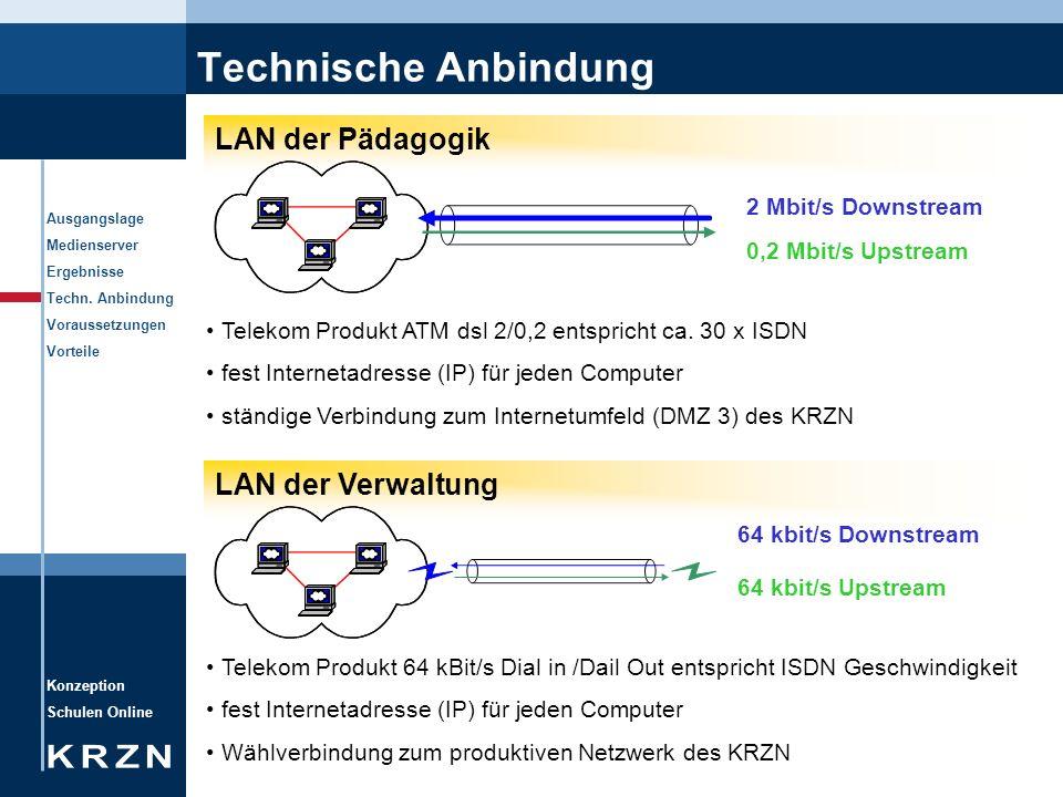 Konzeption Schulen Online Ausgangslage Medienserver Ergebnisse Techn. Anbindung Voraussetzungen Vorteile Technische Anbindung LAN der Pädagogik 2 Mbit