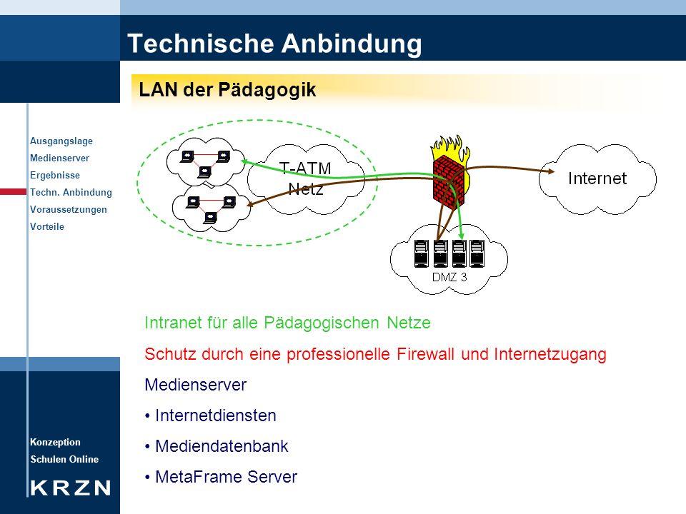 Konzeption Schulen Online Ausgangslage Medienserver Ergebnisse Techn. Anbindung Voraussetzungen Vorteile Technische Anbindung LAN der Pädagogik Intran