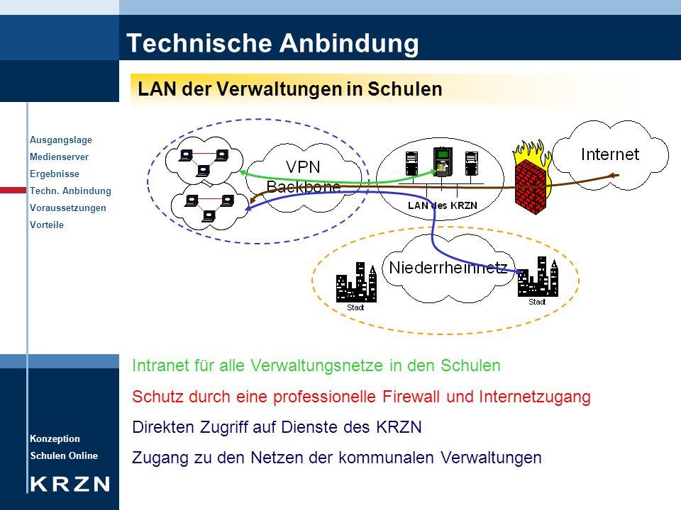 Konzeption Schulen Online Ausgangslage Medienserver Ergebnisse Techn. Anbindung Voraussetzungen Vorteile Technische Anbindung LAN der Verwaltungen in
