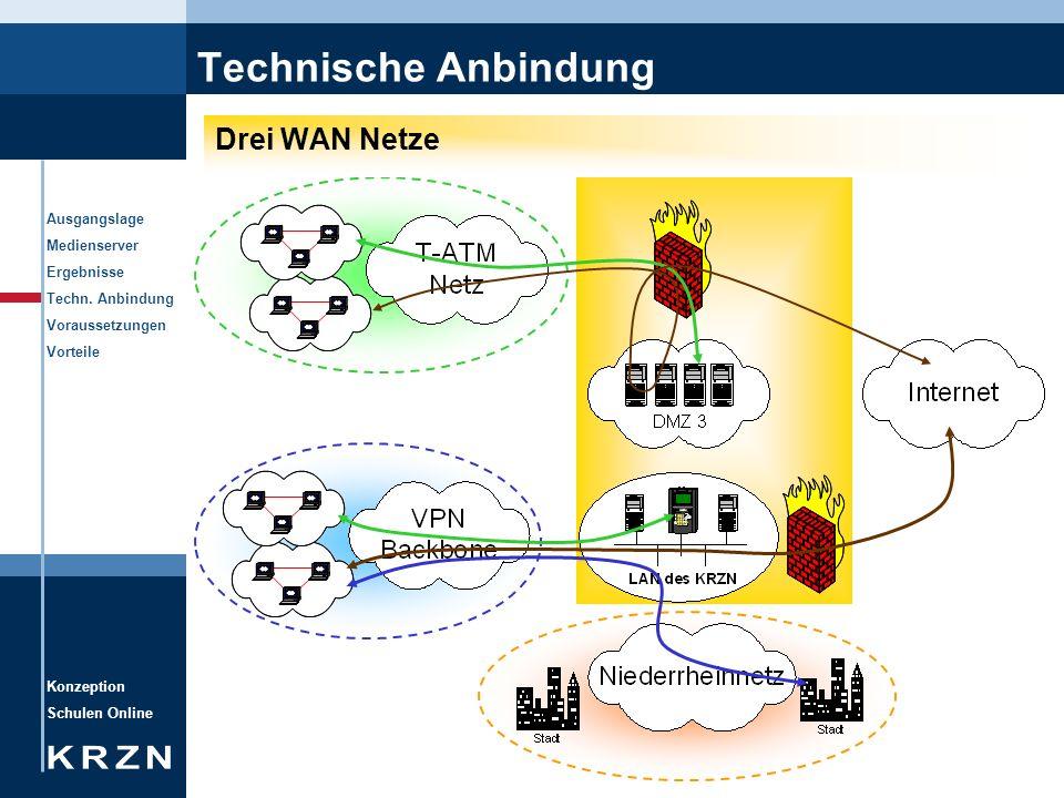 Konzeption Schulen Online Ausgangslage Medienserver Ergebnisse Techn. Anbindung Voraussetzungen Vorteile Technische Anbindung Drei WAN Netze