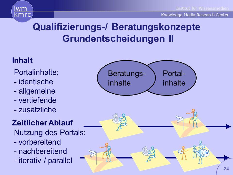 Institut für Wissensmedien Knowledge Media Research Center 24 Qualifizierungs-/ Beratungskonzepte Grundentscheidungen II Portalinhalte: - identische -
