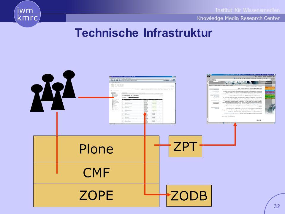 Institut für Wissensmedien Knowledge Media Research Center 32 Technische Infrastruktur ZOPE CMF Plone ZPT ZODB