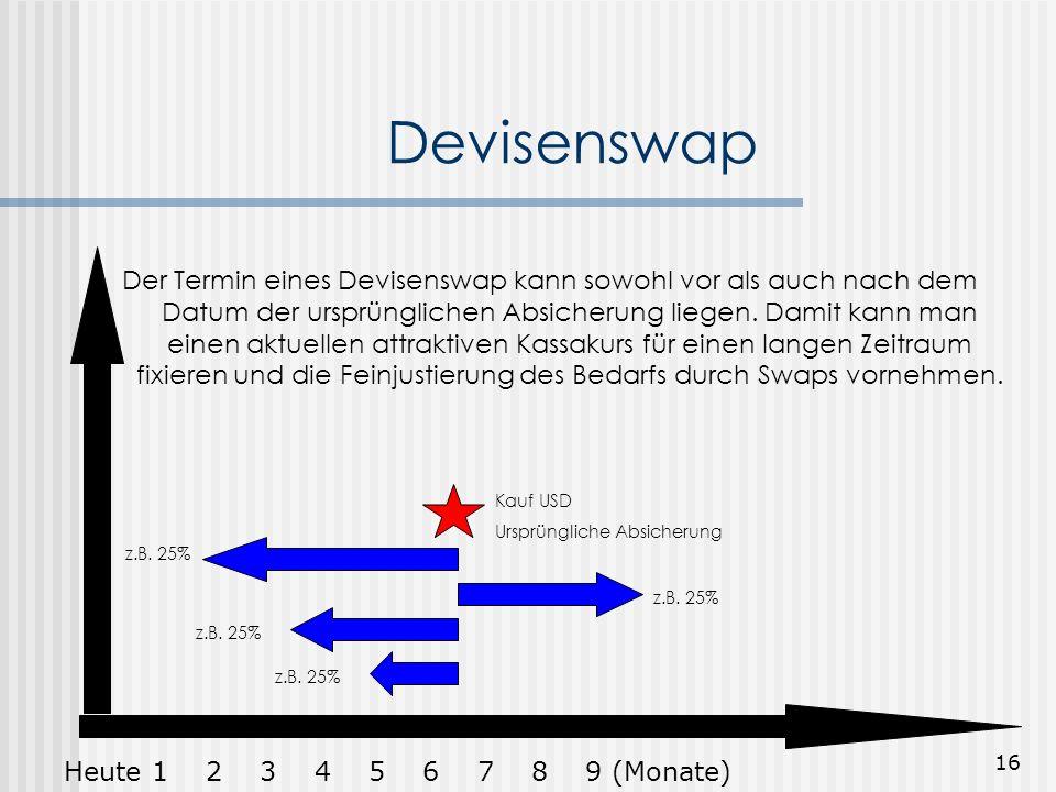 15 Anwendungsbeispiel Devisenswap Geplante Ankunft einer Garnlieferung -> 1.6. Zahlung 30 Tage nach Ankunft -> 1.7 Bei Abschluss des Kaufvertrags wird