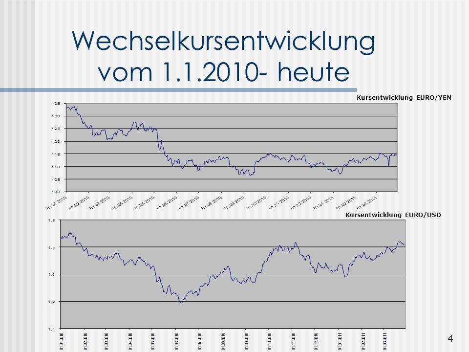 3 Wechselkursentwicklung 2008 - Jetzt Vergleich von EUR/Yen & Vergleich von EUR/USD