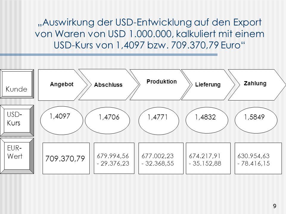 8 Betrachtung über das Jahr Zeitliche Abfolge: Kauf Garn -> Produktion -> Vertrieb-> Zahlung Währungsrisiko 2 Fälligkeitsstruktur der Rechnungen