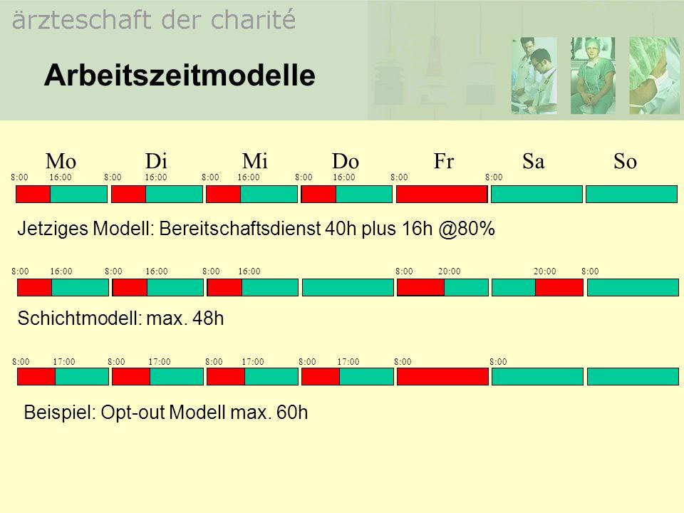 Arbeitszeitmodelle Jetziges Modell: Bereitschaftsdienst 40h plus 16h @80% Mo Di Mi Do Fr Sa So 8:00 16:00 8:00 16:00 8:00 16:00 8:00 16:00 8:00 8:00 S