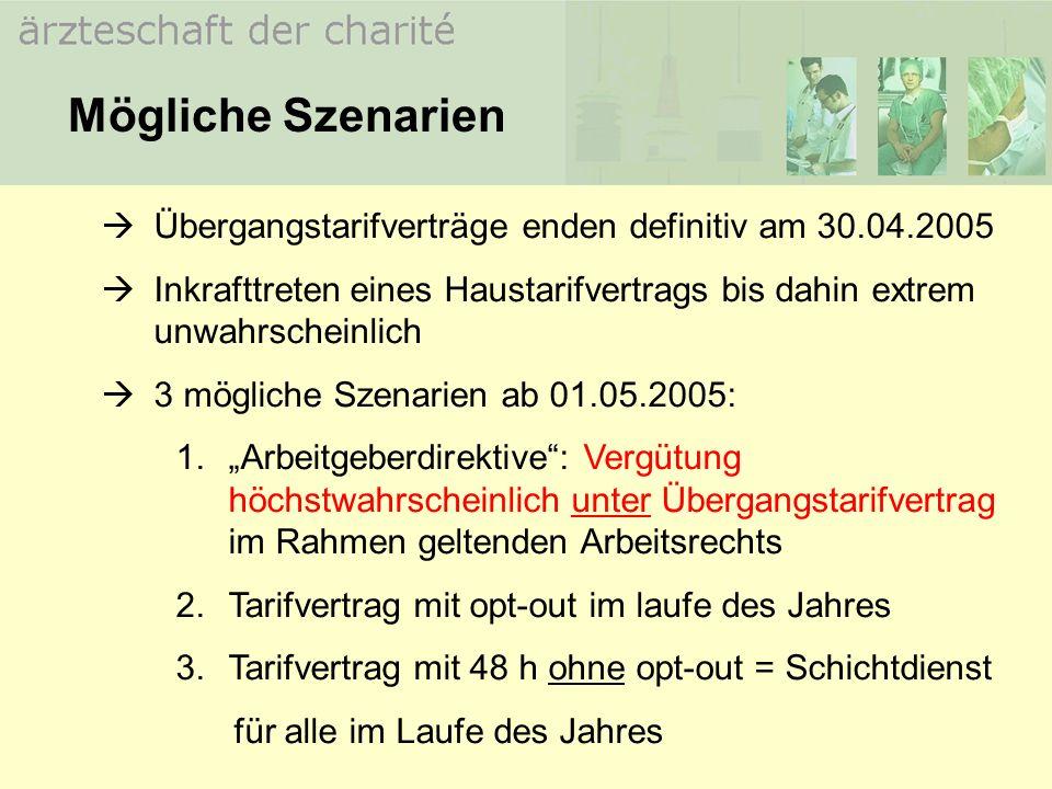 Übergangstarifverträge enden definitiv am 30.04.2005 Inkrafttreten eines Haustarifvertrags bis dahin extrem unwahrscheinlich 3 mögliche Szenarien ab 0