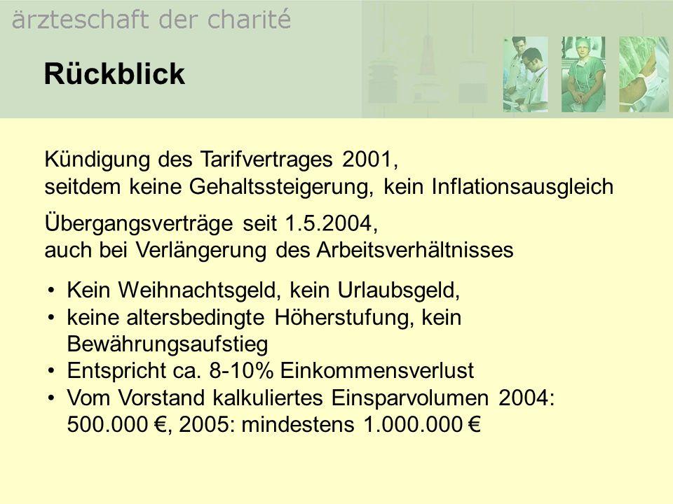 Kündigung des Tarifvertrages 2001, seitdem keine Gehaltssteigerung, kein Inflationsausgleich Rückblick Übergangsverträge seit 1.5.2004, auch bei Verlä