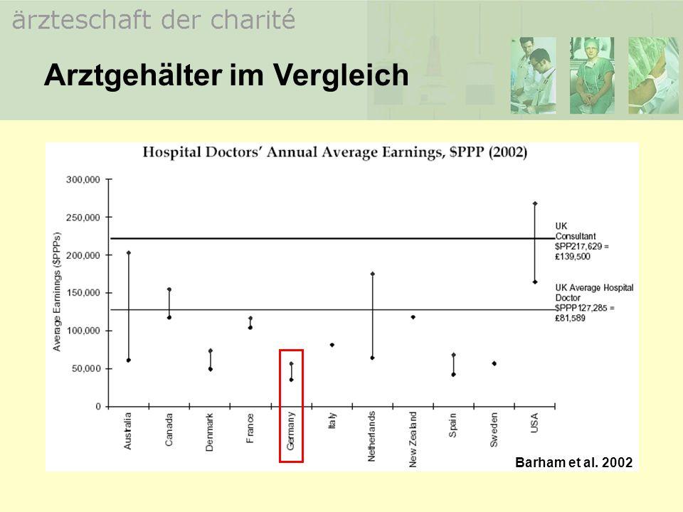 Arztgehälter im Vergleich Barham et al. 2002