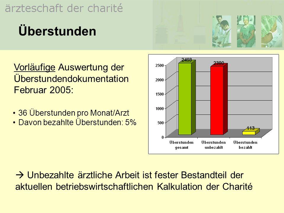 ODER: OPT-OUT Bereitschaftszeit = Arbeitszeit EuGH muss nach deutscher Rechtssprechung ab dem 1.1.2006 umgesetzt sein Arbeitszeitregelung nach ArbZG bedeutet damit: Tgl.