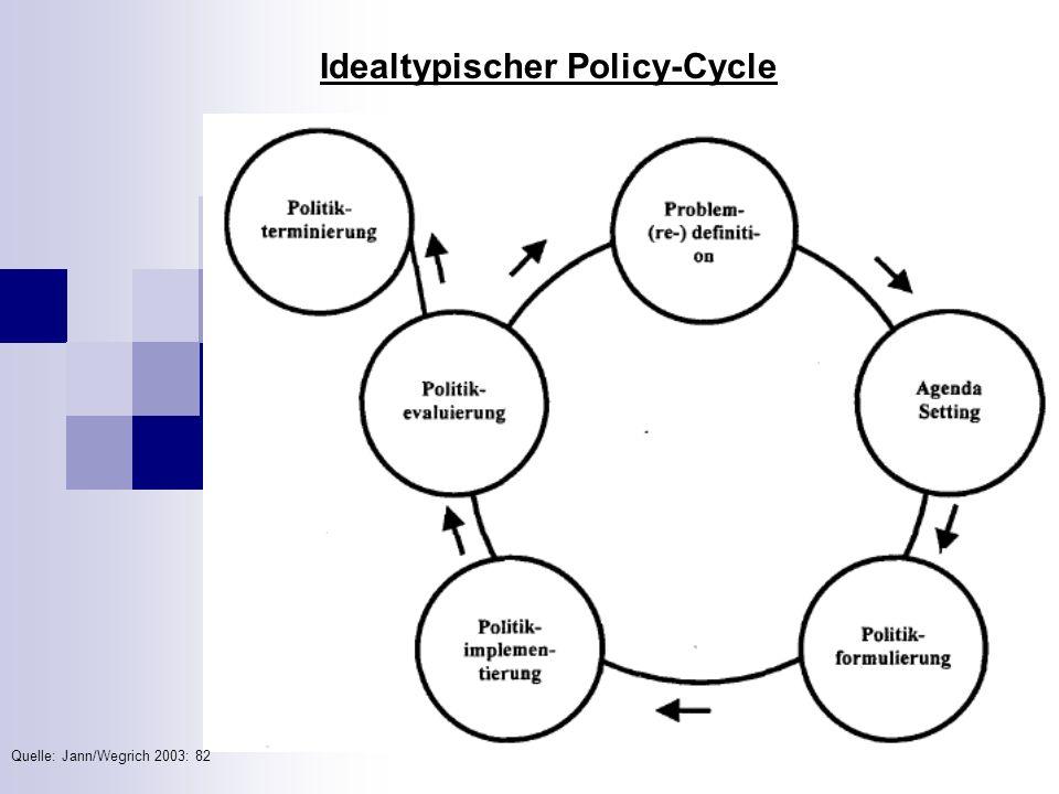 Idealtypischer Policy-Cycle Quelle: Jann/Wegrich 2003: 82