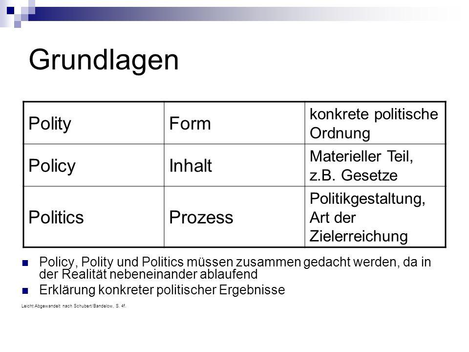 Grundlagen PolityForm konkrete politische Ordnung PolicyInhalt Materieller Teil, z.B. Gesetze PoliticsProzess Politikgestaltung, Art der Zielerreichun