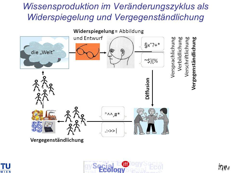 Lineare Rückkopplung Erweiterte volkswirtschaftliche Reproduktion Siehe auch http://members.chello.at/gre/fleissner/docu ments/work/work.pdf Simulationsmethoden