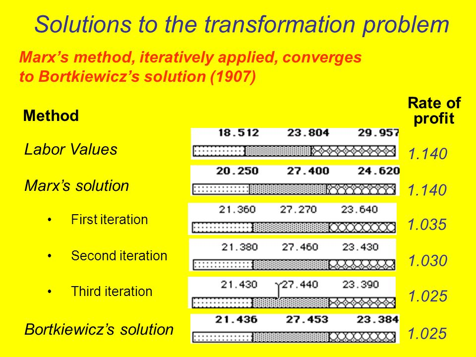 Solutions to the transformation problem Labor Values Marxs solution First iteration Second iteration Third iteration Bortkiewiczs solution 1.140 1.035