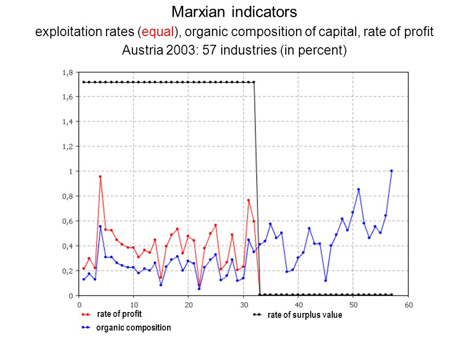 Marxian indicators exploitation rates (equal), organic composition of capital, rate of profit Austria 2003: 57 industries (in percent) rate of profit