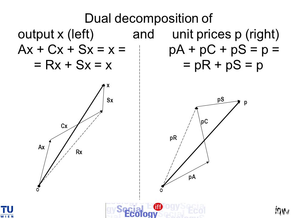 Dual decomposition of output x (left) and unit prices p (right) Ax + Cx + Sx = x = pA + pC + pS = p = = Rx + Sx = x = pR + pS = p x Ax Cx O Sx Rx p pA