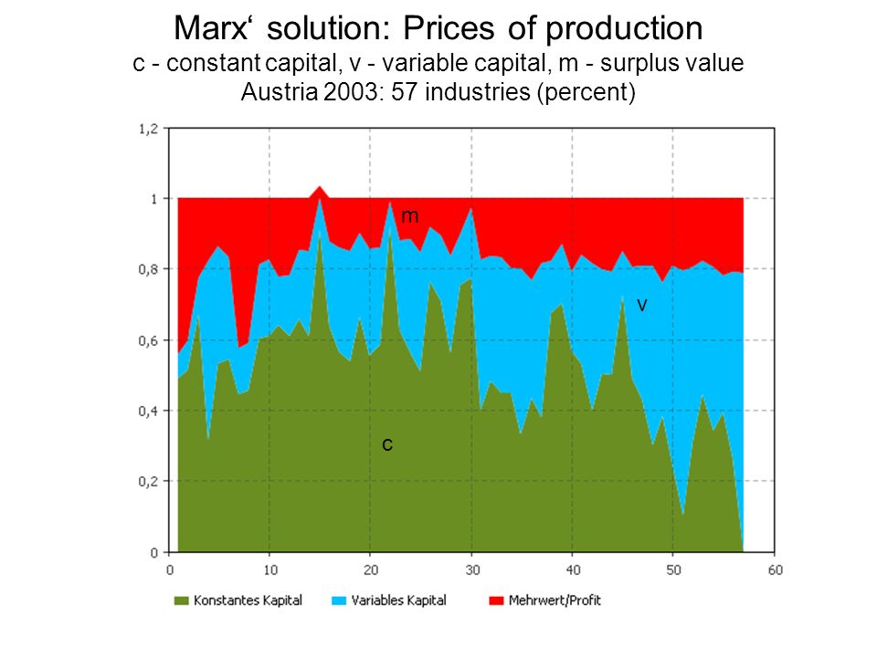 Marx solution: Prices of production c - constant capital, v - variable capital, m - surplus value Austria 2003: 57 industries (percent) v c m