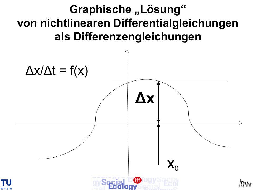 Graphische Lösung von nichtlinearen Differentialgleichungen als Differenzengleichungen Δx/Δt = f(x) x0x0 Δx