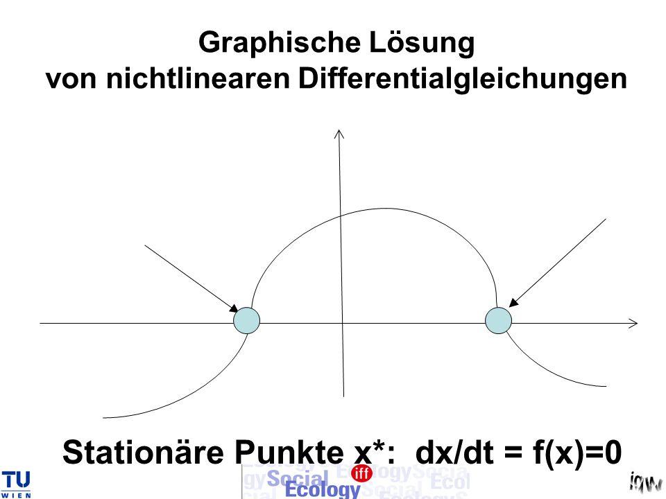 Graphische Lösung von nichtlinearen Differentialgleichungen Stationäre Punkte x*: dx/dt = f(x)=0