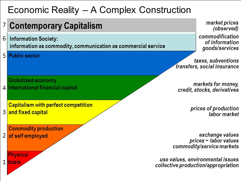 Economic Reality – A Complex Construction use values, environmental issues collective production/appropriation exchange values prices ~ labor values c