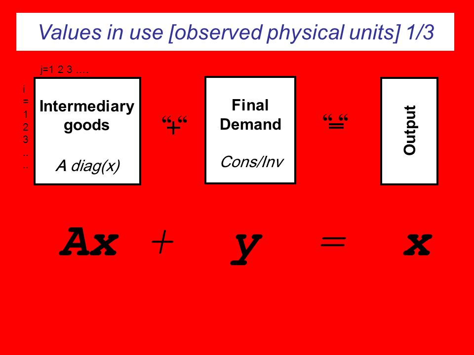 Values in use [observed physical units] 1/3 Output Final Demand Cons/Inv Intermediary goods A diag(x) j=1 2 3 …. i = 1 2 3.. Ax + y = x