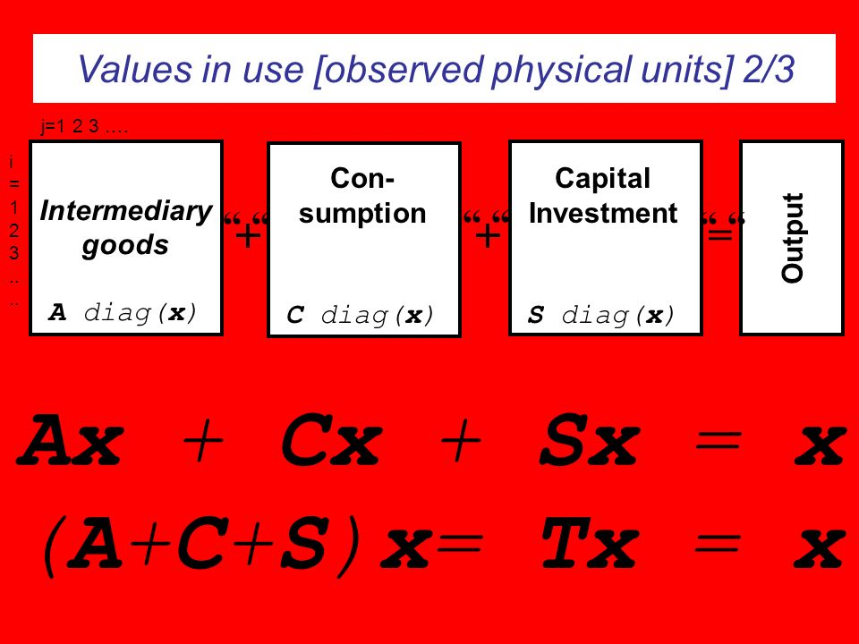 Values in use [observed physical units] 2/3 Output Final Demand Cons/Inv/ Exp/-Imp Intermediary goods A diag(x) j=1 2 3 …. i = 1 2 3.. Ax + Cx + Sx =