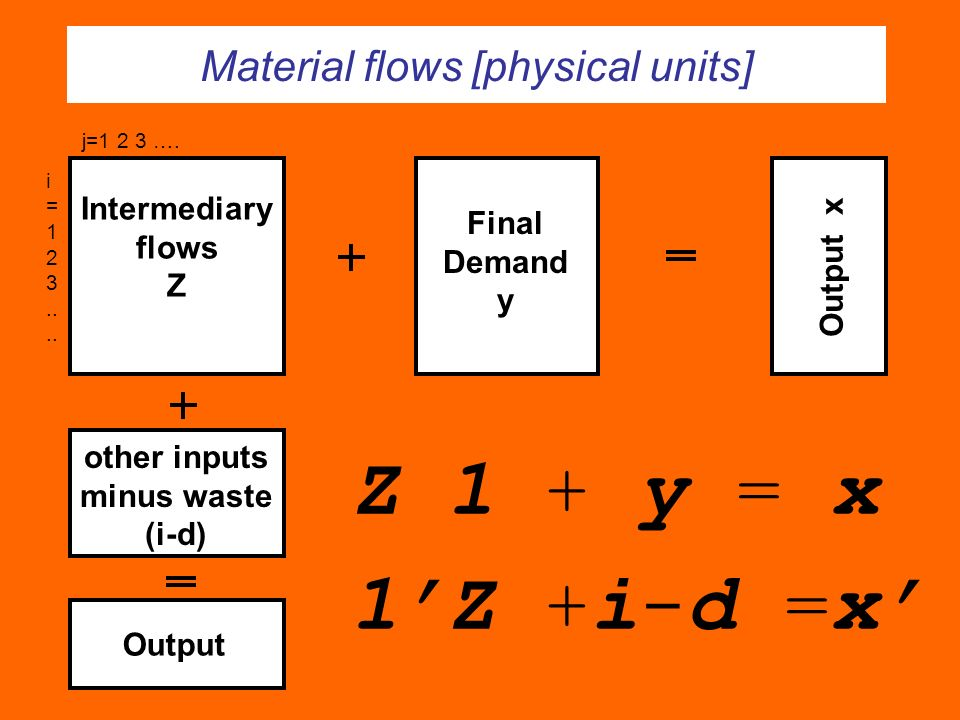 Output x Final Demand y Intermediary flows Z other inputs minus waste (i-d) Output j=1 2 3 …. i = 1 2 3.. Z 1 + y = x 1Z +i-d =x Material flows [physi