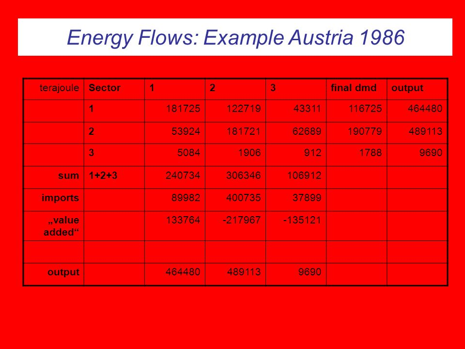 Energy Flows: Example Austria 1986 terajouleSector123final dmdoutput 118172512271943311116725464480 25392418172162689190779489113 35084190691217889690