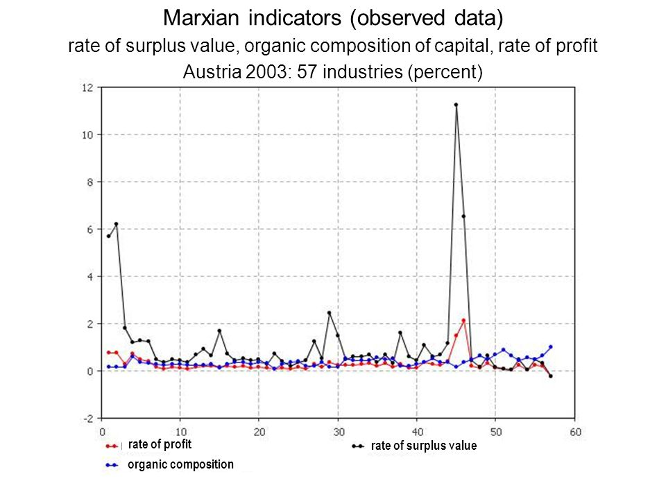 rate of profit rate of surplus value organic composition Marxian indicators (observed data) rate of surplus value, organic composition of capital, rat