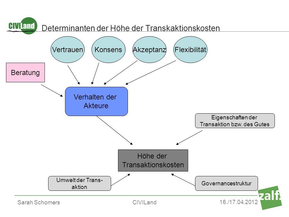 16./17.04.2012 Sarah SchomersCIVILand Determinanten der Höhe der Transkaktionskosten Verhalten der Akteure Höhe der Transaktionskosten Umwelt der Tran