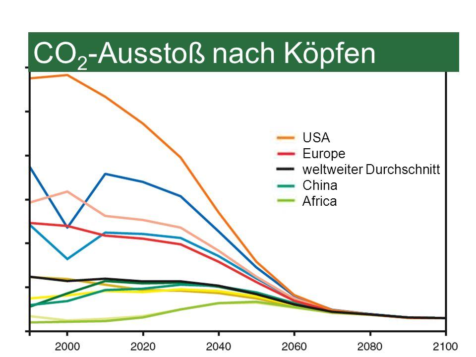 WBGU (2003) CO 2 -Ausstoß nach Köpfen Emissionen pro Kopf (t) USA Europe weltweiter Durchschnitt China Africa